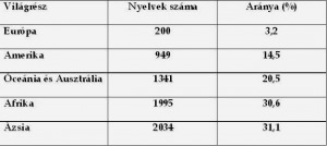 A nyelvek elterjedése