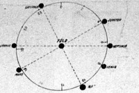 A bolygók helyzete szeptember 1-én