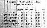 A magyar football-bajnokság állása
