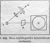 Belin képtelegrafáló készülékének szerkezete