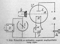 Geiger - féle kamra