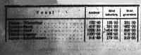 A kimutatás azt jelzi, hogy öt tonna áru szállitása különböző körülmények mellett mennyibe kerül (táblázat)